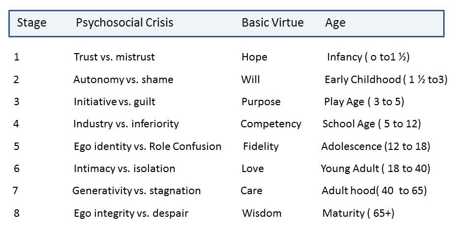 erikson s psychological stages See a chart explaining erik erikson's stages of psychosocial development.